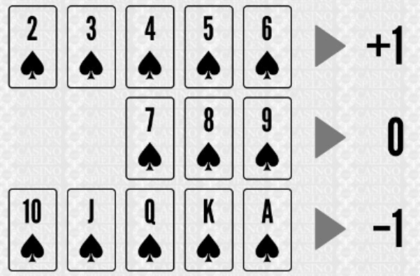 Contar cartas poker cassino 26746