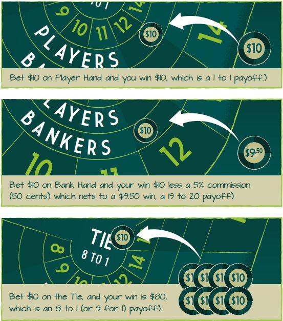 Como jogar baccarat pagamento 62959