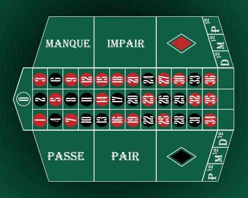 Roleta americana casinos NetEnt 34078